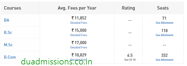 Kirori Mal College Fees