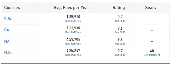 St. Stephens College Fees, Stephen's Cut off